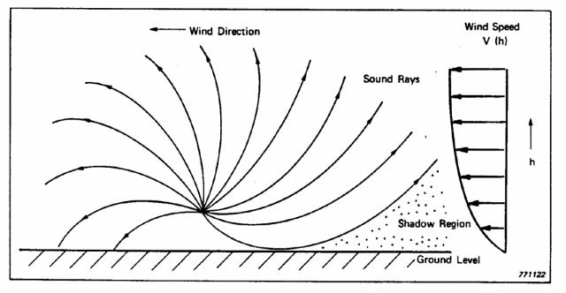 oplossing geluidsoverlast snelweg